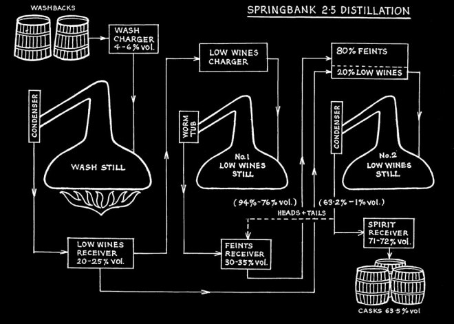 springbank_distillation